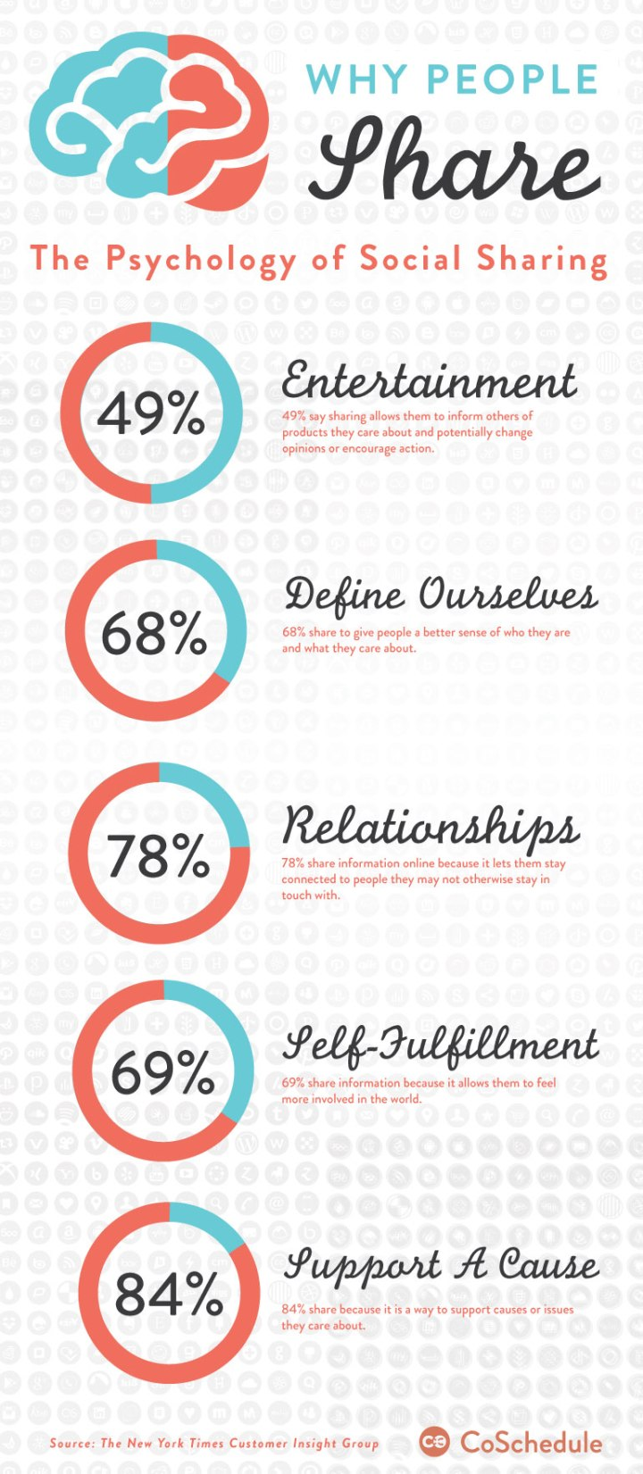 why-people-share-on-social-media
